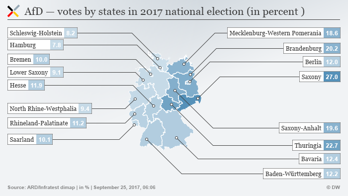AfD support by federal state