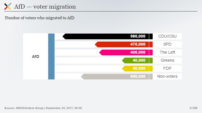 Infografik AfD Bundestagswahl 2017 Wählerwanderung ENG