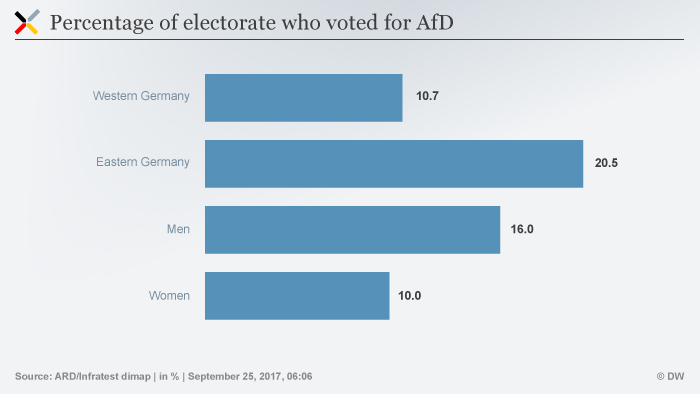 Infographic showing the percentage of the electorate who voted for the AfD
