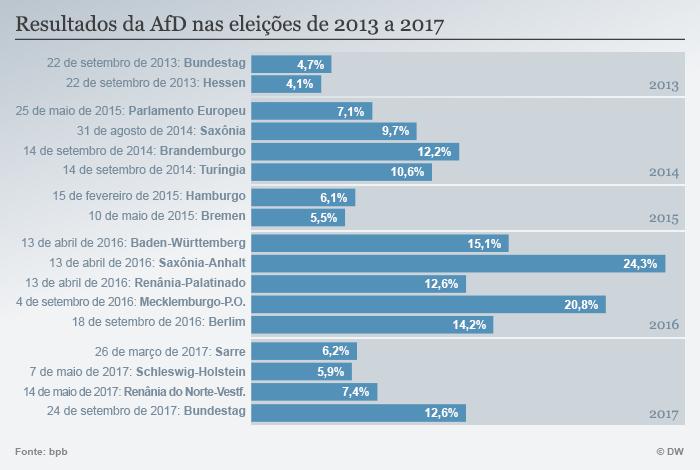 Infografik Wahlergebnisse AfD POR
