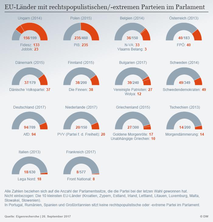 Infografik rechte Parteien EU DEU