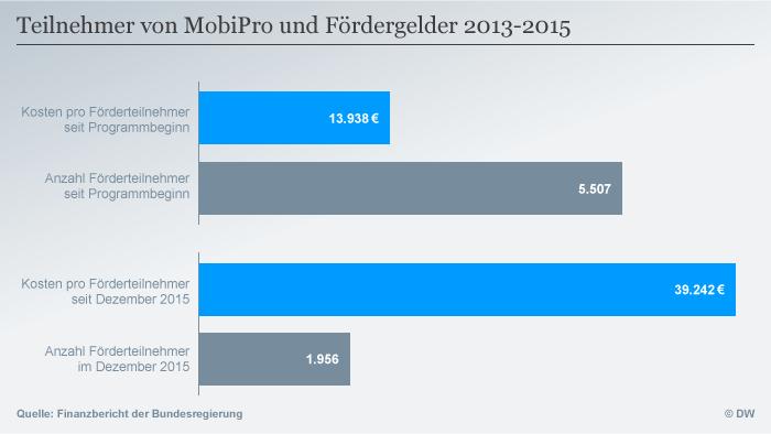 Infografik MobiPro Fördergelder