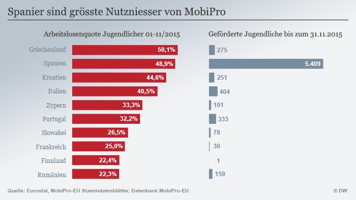 Infografik MobiPro geförderte Jugendliche nach Ländern