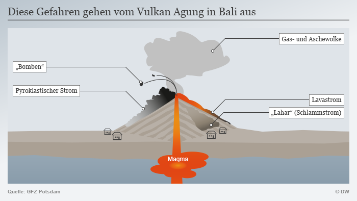 Infografik Vulkan Agung Bali DEU
