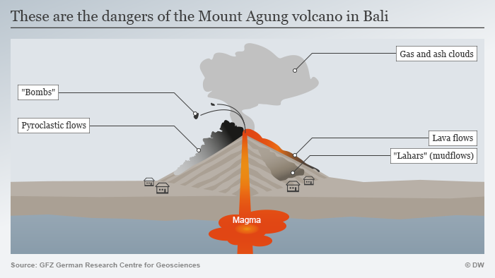 An info graphic of Mount Agung