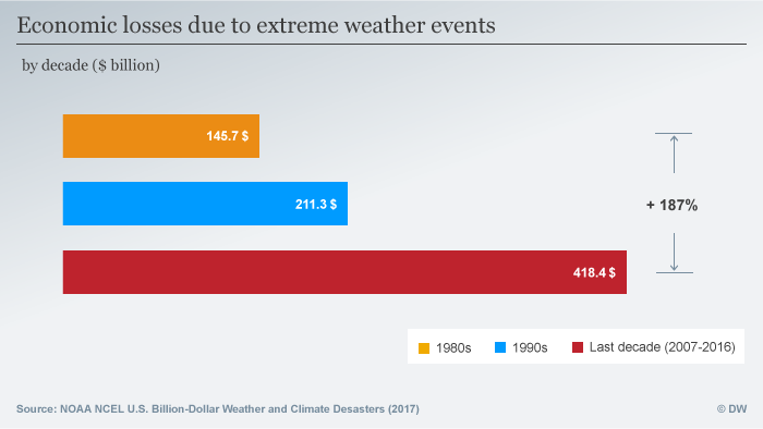 Infografik Losses by weather events ENG