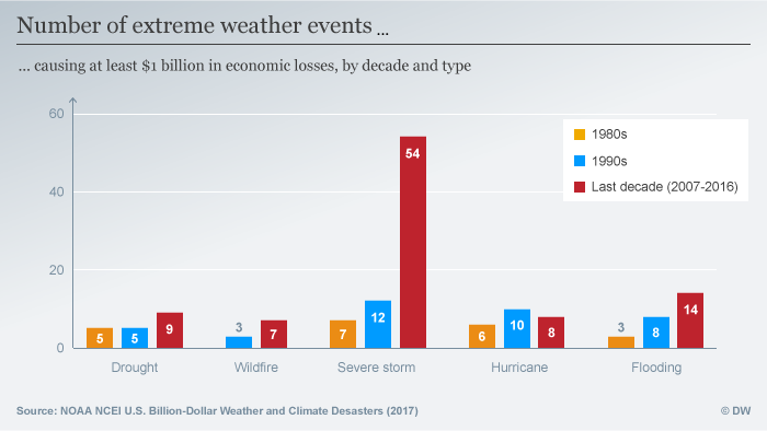 Infografik number of extreme weather event ENG