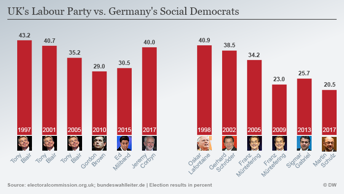 Infographic showing election results of the Labour Party and the SPD
