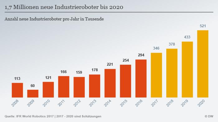 Infografik Industrieroboter Entwicklung Anzahl DEU
