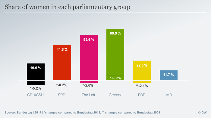Graph showing number of women in each German parliamentary group