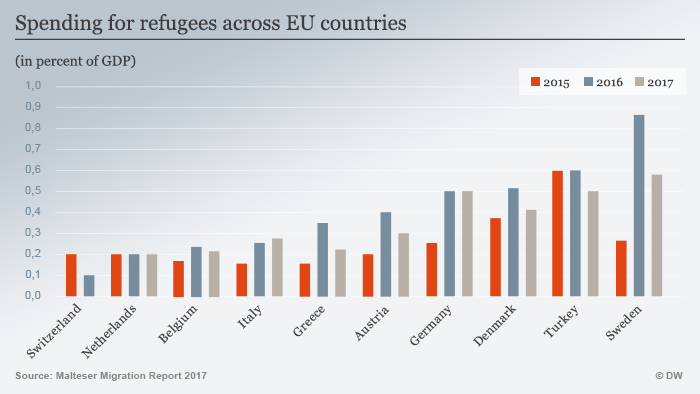 Spending on refugees in EU ENG