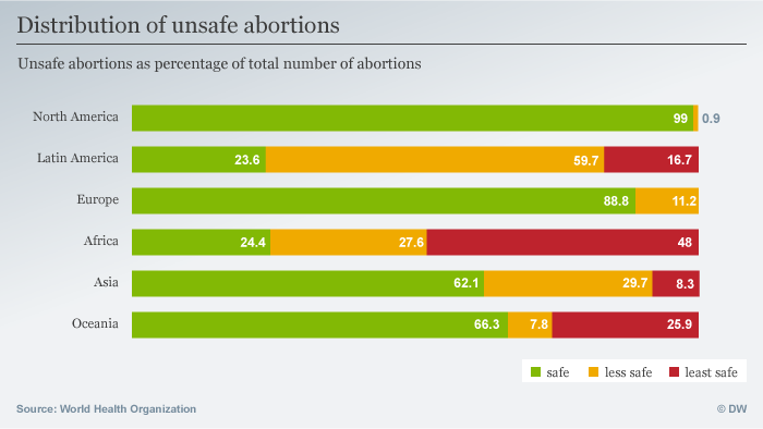 Unsafe abortions chart