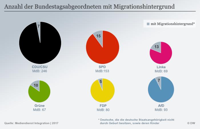 Anzahl Der Bundestagsabgeordneten