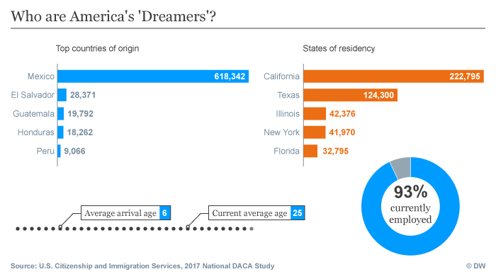 An infographic showing where 'Dreamers' come from and where they live