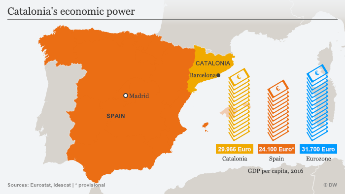 german firms uneasy over catalonia s future business economy and
