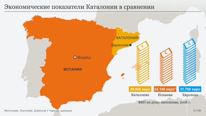 Инфографика - показатели ВВП Каталонии, Испании и Еврозоны