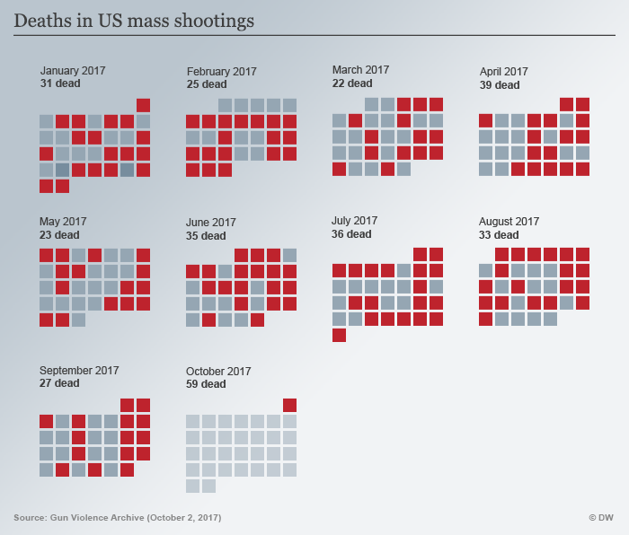 A graphic showing deaths in US mass shootings