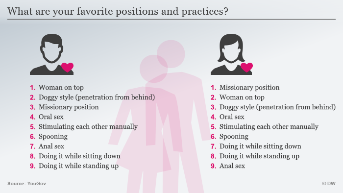 List of favourite German sexual positions and practices