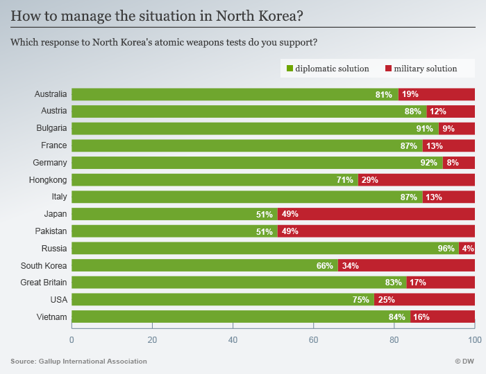 attitudes to North Korea around the world
