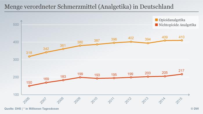 Infografik Menge verordneter Schmerzmittel (Analgetika) in Deutschland