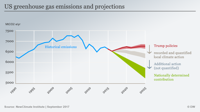 Infographic US greenhouse gas emissions