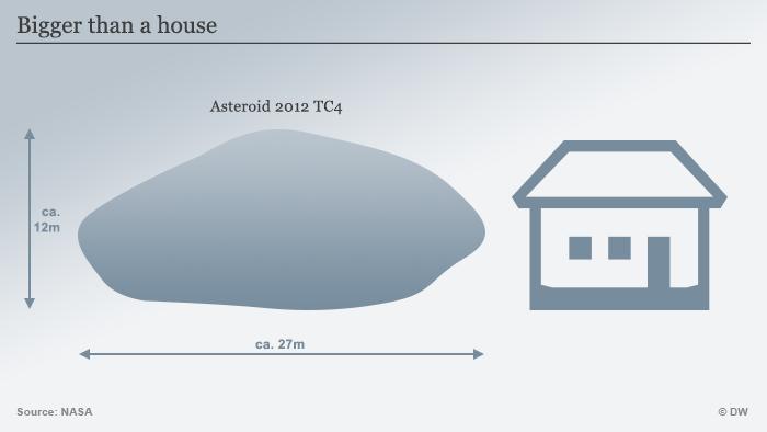 Infografik Asteroid 2012 TC4 ENG