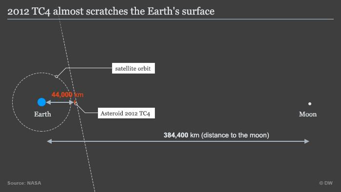 Infografik 2012 TC4 Entfernung zur Erde ENG