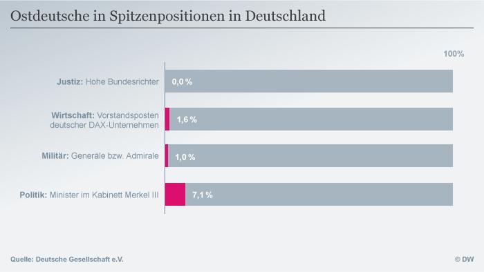 Infografik Ostdeutsche in Spitzenpositionen in Deutschland