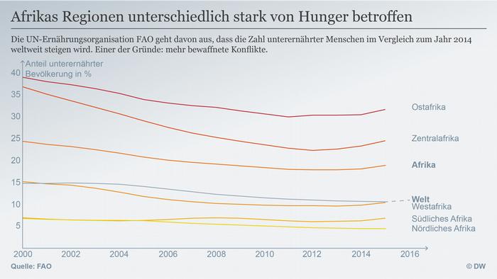 Datenvisualisierung Hungersituation Afrika