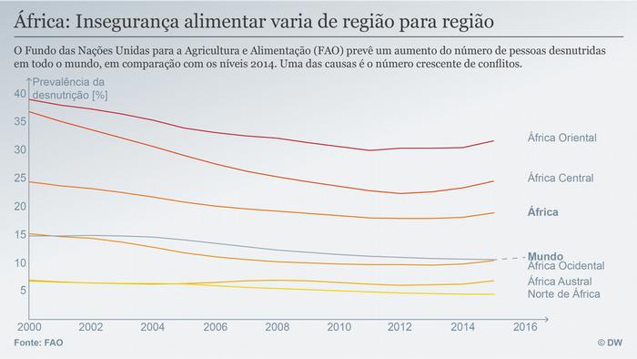 Datenvisualisierung Portugiesisch Hunger in Afrika