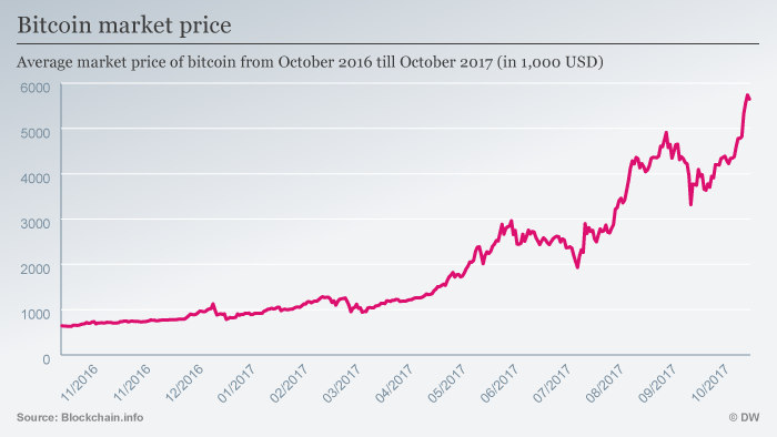 Bitcoin exchange rate 10.2016 bis 10.2017 ENG