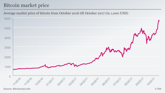 Bitcoin exchange rate 10.2016 bis 10.2017 ENG