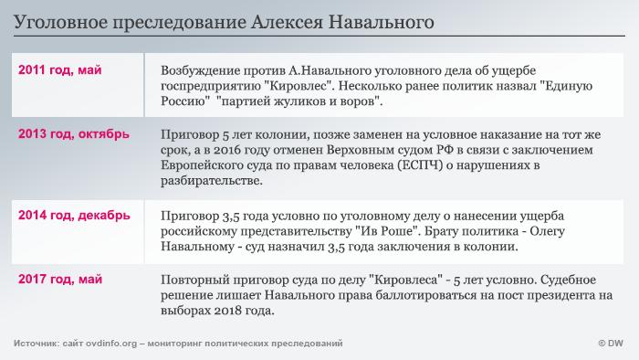 Уголовное преследование Алексея Навального