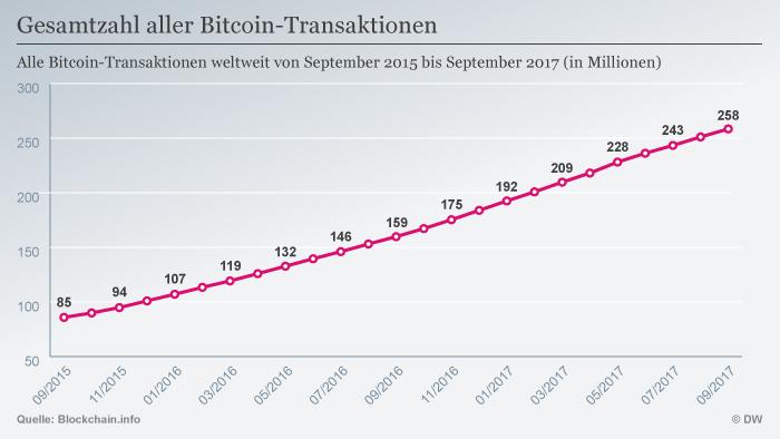 Infografik Bitcoin Transaktionen 2015 - 2017 DEU