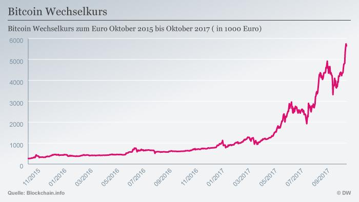 Infografik Bitcoin Wechselkurs Euro 2015 - 2017 DEU