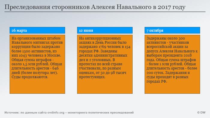 Преследования сторонников Алексея Навального