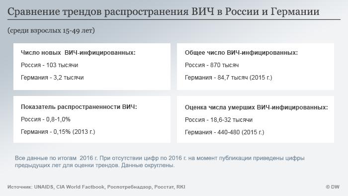 Статистика распространения ВИЧ в России и Германии в сравнении