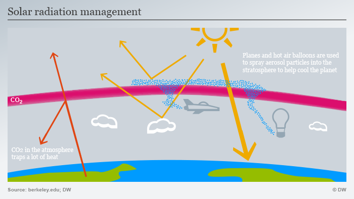 Infografik SRM Sonnenstrahlungs-Management ENG