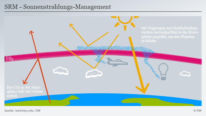 Infografik SRM Sonnenstrahlungs-Management