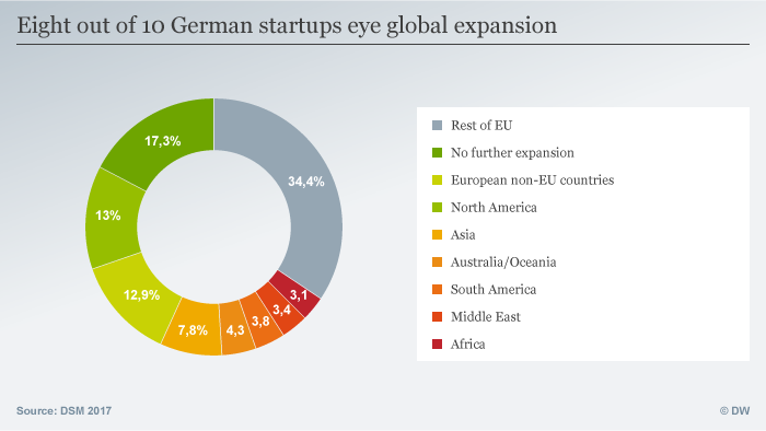 Insights into Germany′s startup scene | Founders Valley | DW