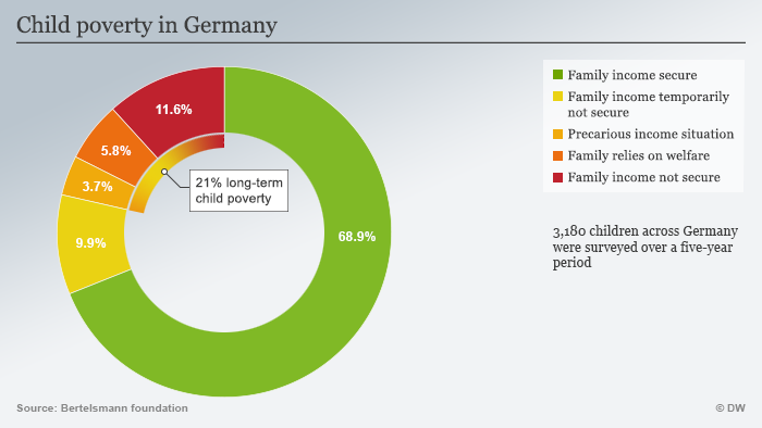 Infographic: Child poverty in Germany
