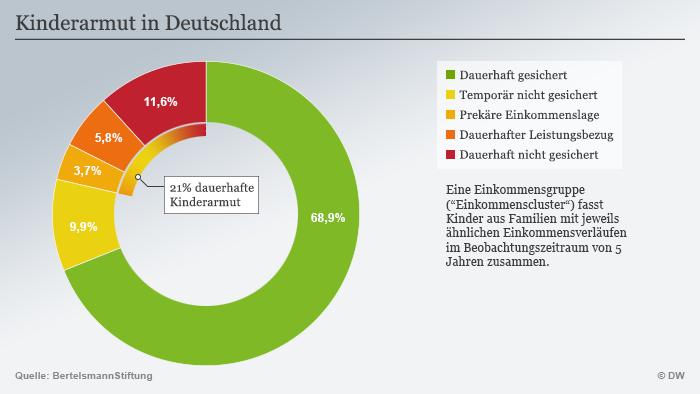 Infografik Kinderarmut in Deutschland DEU