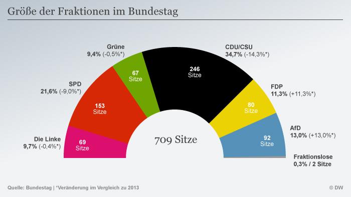Wie Viele Abgeordnete Gibt Es Im Bundestag