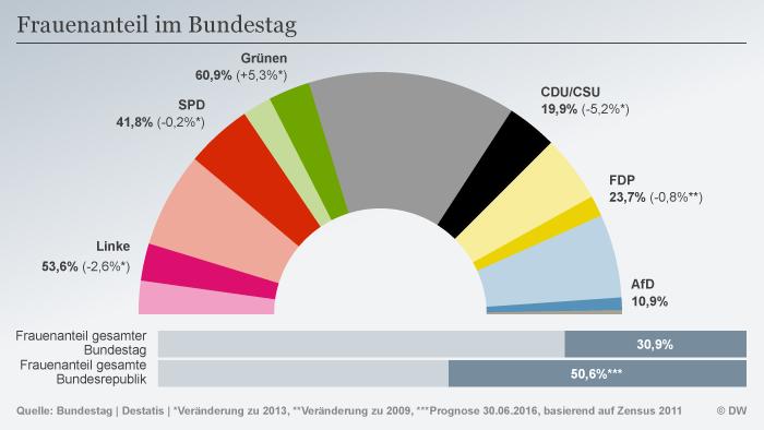 Frauenanteil Bundestag