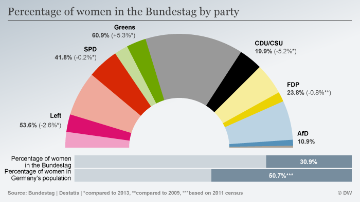 Percentage of women in the Bundestag ENG