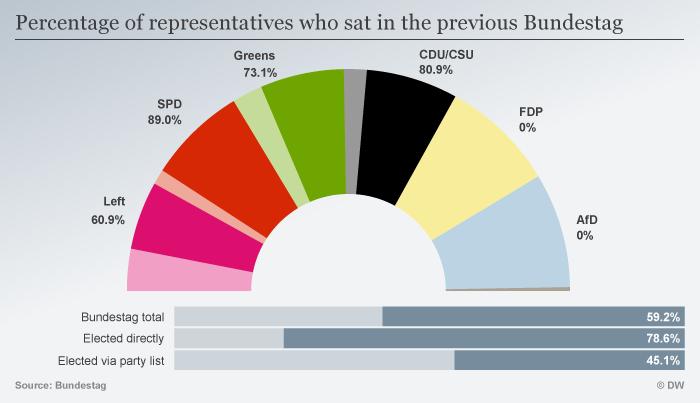 Previous Bundestag ENG