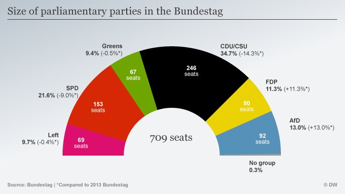 Size of parliamentary parties in the Bundestag 2017