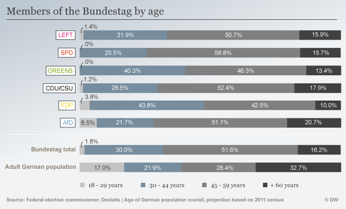 Ages of Bundestag members ENG