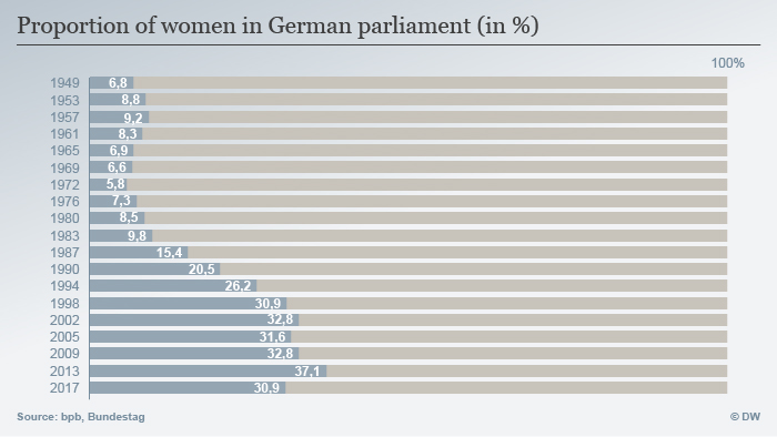 Percentage of women in the Bundestag over the years ENG