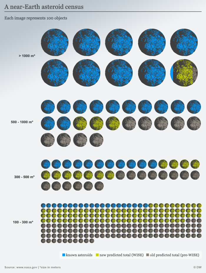 Infografik A Near-Earth Asteroid Census ENG